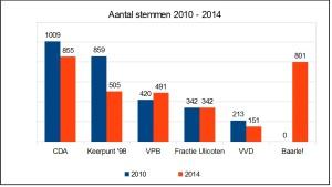 StemmenaantallenBN 2010 2014
